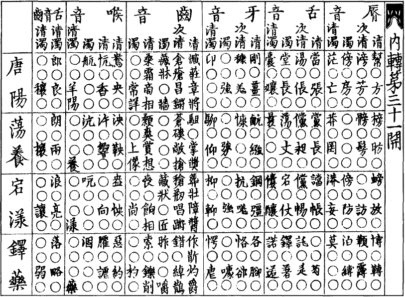 Historical Chinese phonology a...
