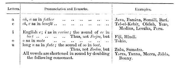 1885 Orthography vowels