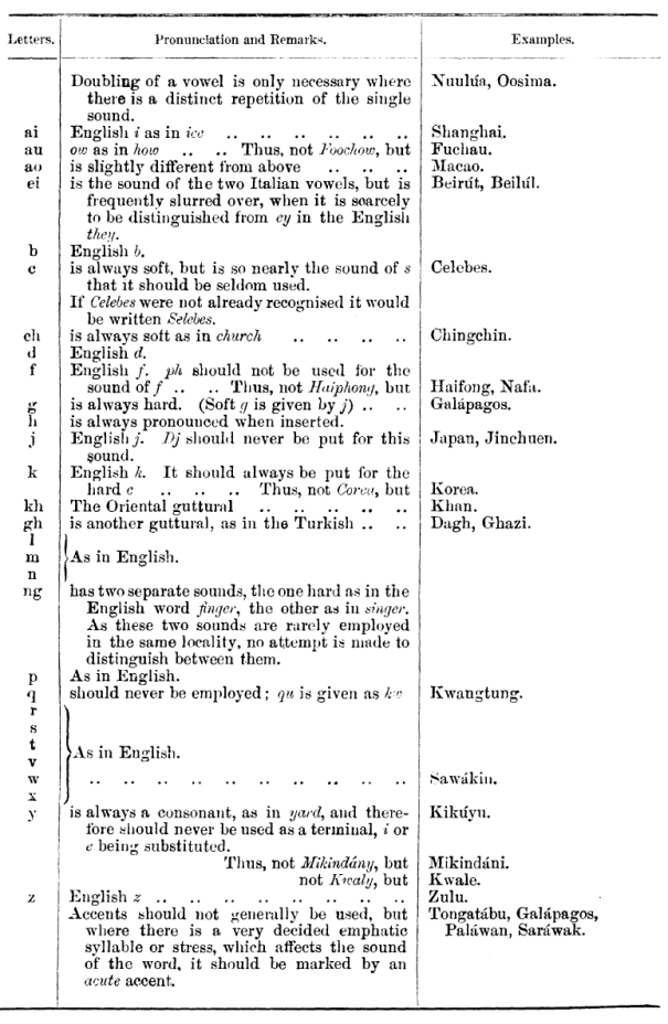 1885 Orthography