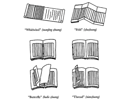 Chinese book binding types. Source: Burkus-Chasson 2005: 372.