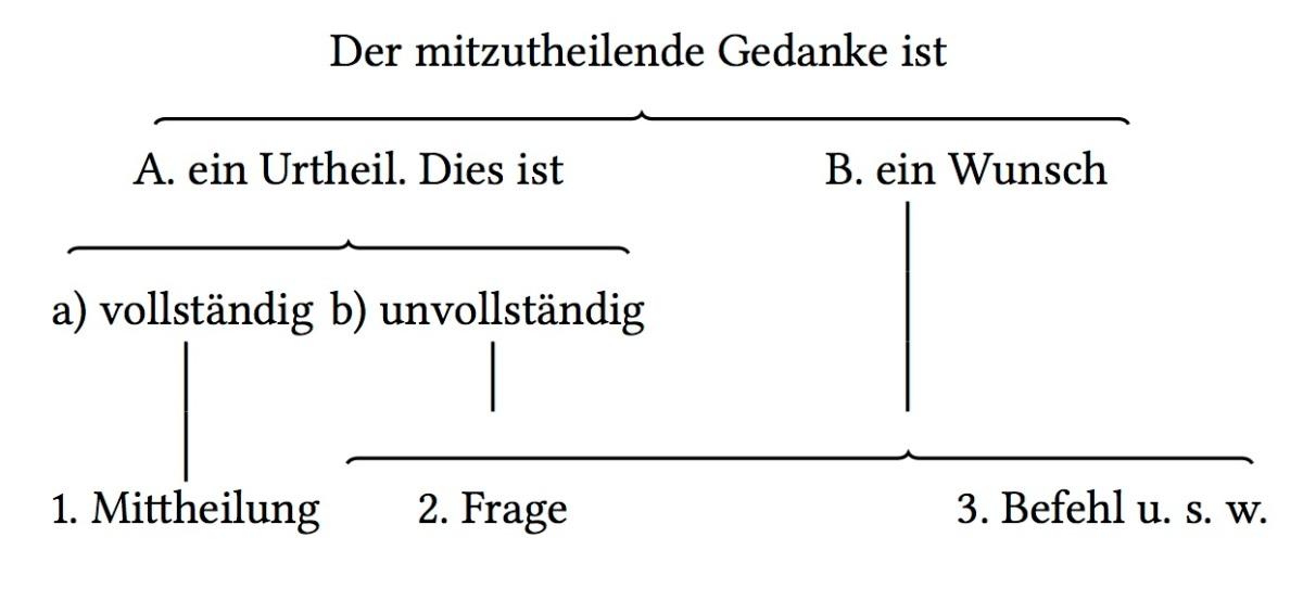 Speech act theory and Georg von der Gabelentz   History and ...