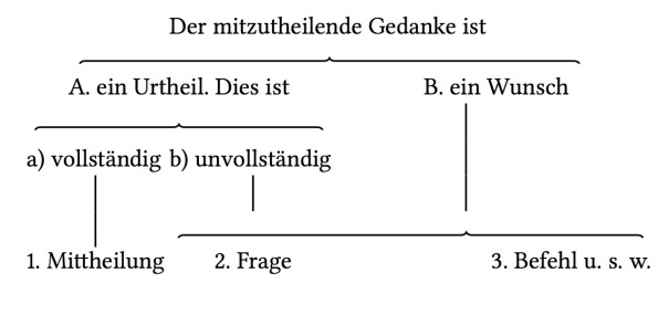 Forms of speech