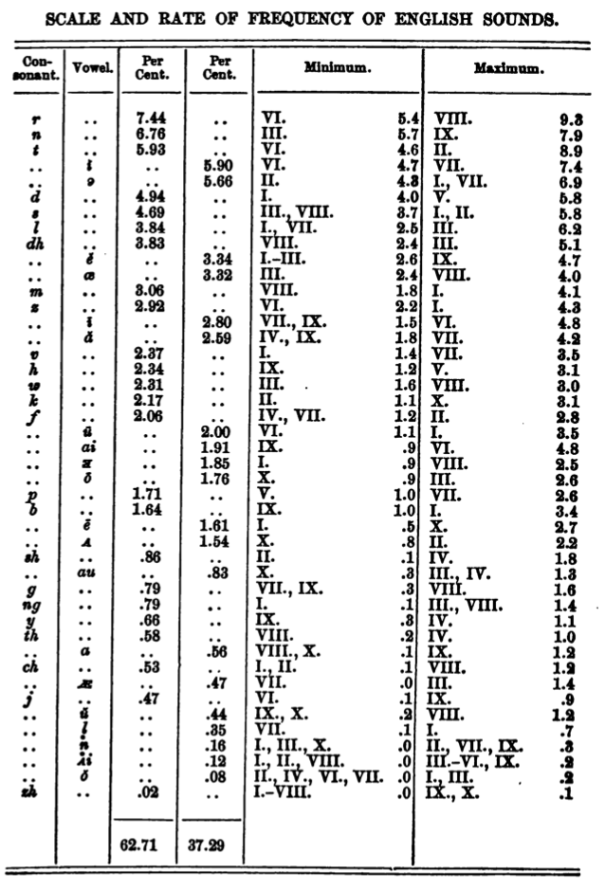 Table: Scale and Frequency of English Sounds