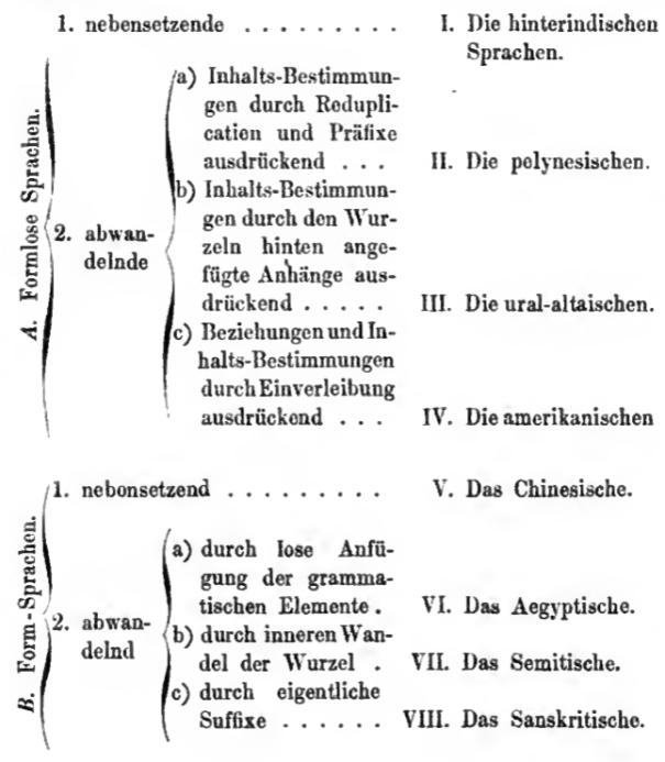 Steinthal Charakteristik